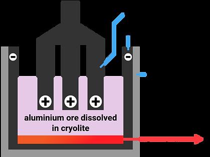 36 aluminium extraction-01.png