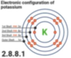 Electron Configuration of Potassium