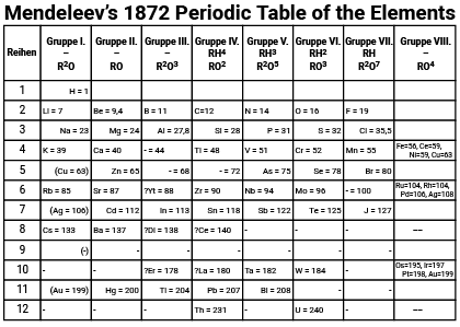 Mendeleev's Periodic Table LRes-wback