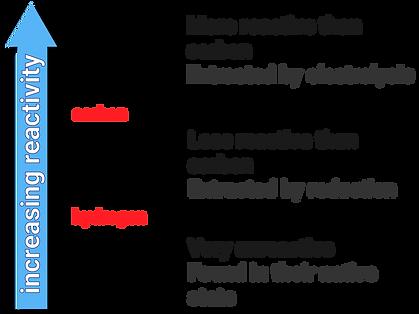 34 reactivity series-01.png