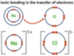 Ionic bonding (NaCl)