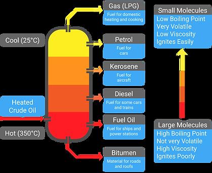 53 fractional distillation-01.png
