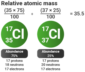 Relative atomic mass (chlorine)