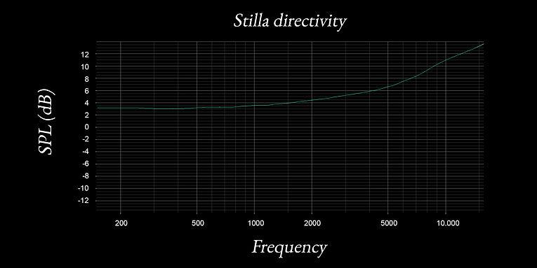 stilla directivity.jpg