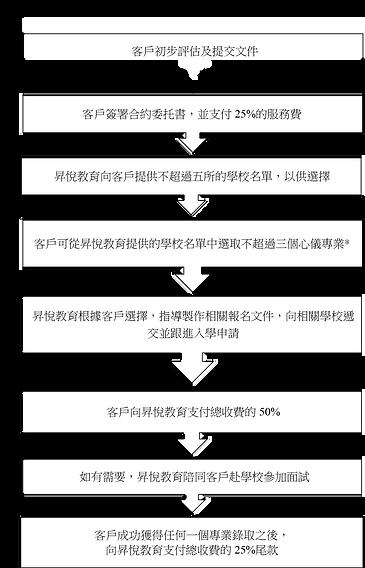 香港副學士
