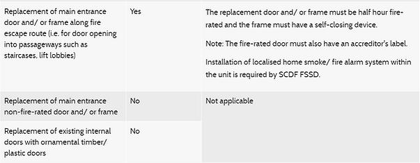 HDB fire rated door regulation.PNG