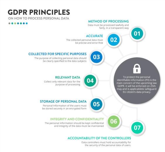 GDPR summary image
