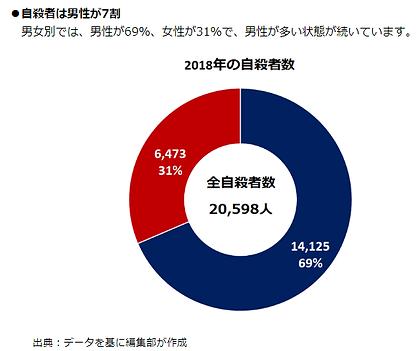 2018自殺者グラフ男女別.png