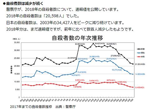 2018自殺者グラフ.png