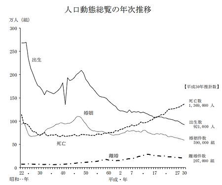 離婚グラフ2019.png