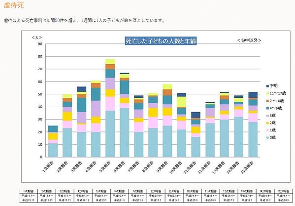 2018虐待グラフ年齢.png