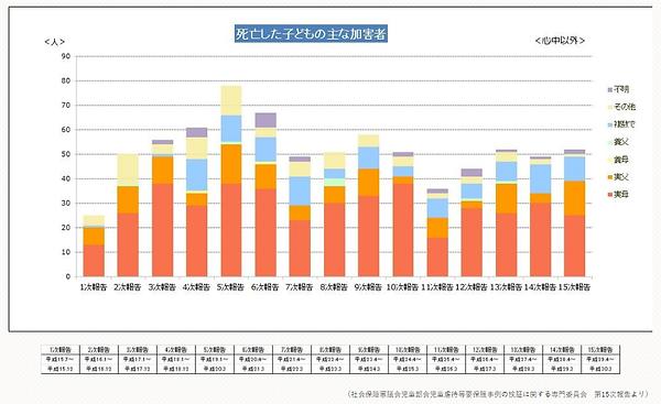 2018虐待グラフ誰が.png