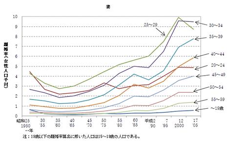 離婚グラフ2019年代.png
