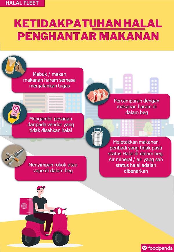 8. Ketidakpatuhan Halal Penghantar Makanan.JPG