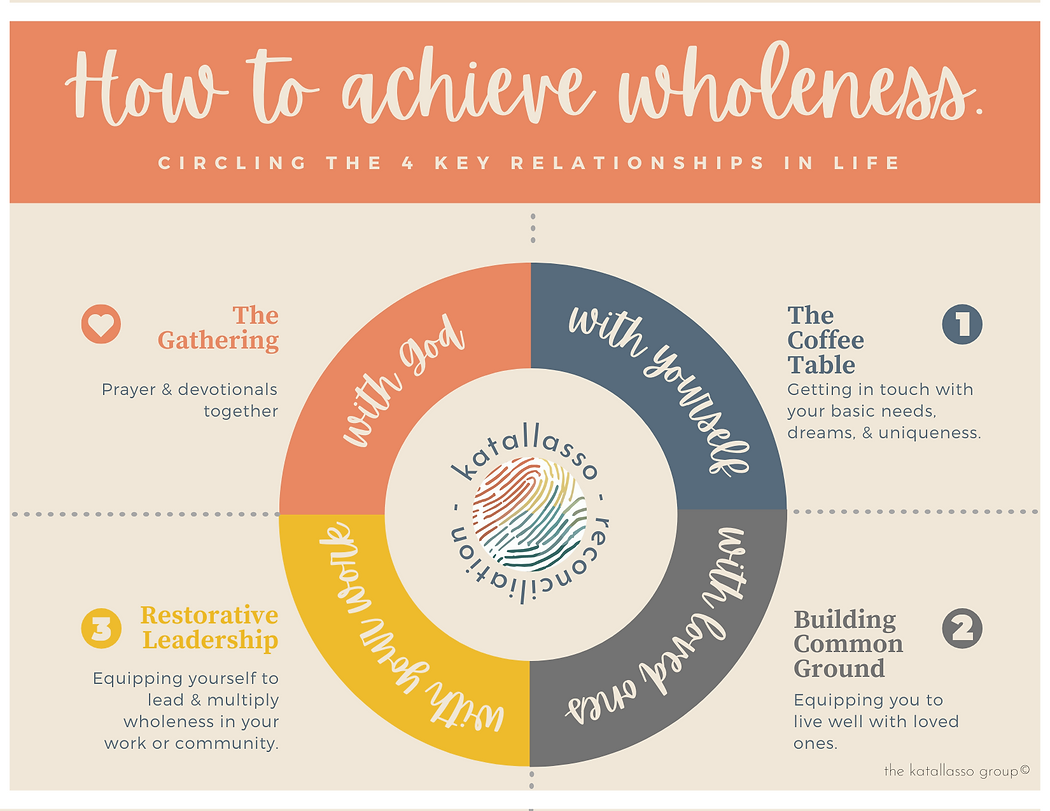 (Invite For Women) Achieving wholeness-F