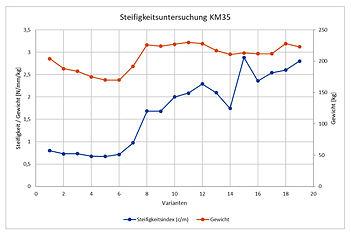 Diagramm_Entwicklung_Blech.jpg