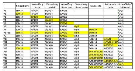Tabelle_Entwicklung_Blech.jpg