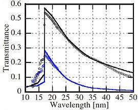 transmission of aluminum XUV filter