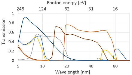 filter transmission curves