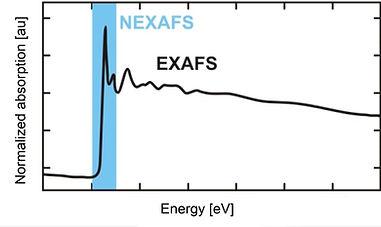 EXAFS and NEXAFS principle