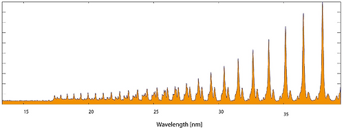 High harmonic generation (HHG) spectrum in extreme ultraviolet (XUV)