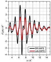 EXAFS Cu foil measurement
