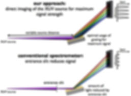 schematics of XUV spectrometer