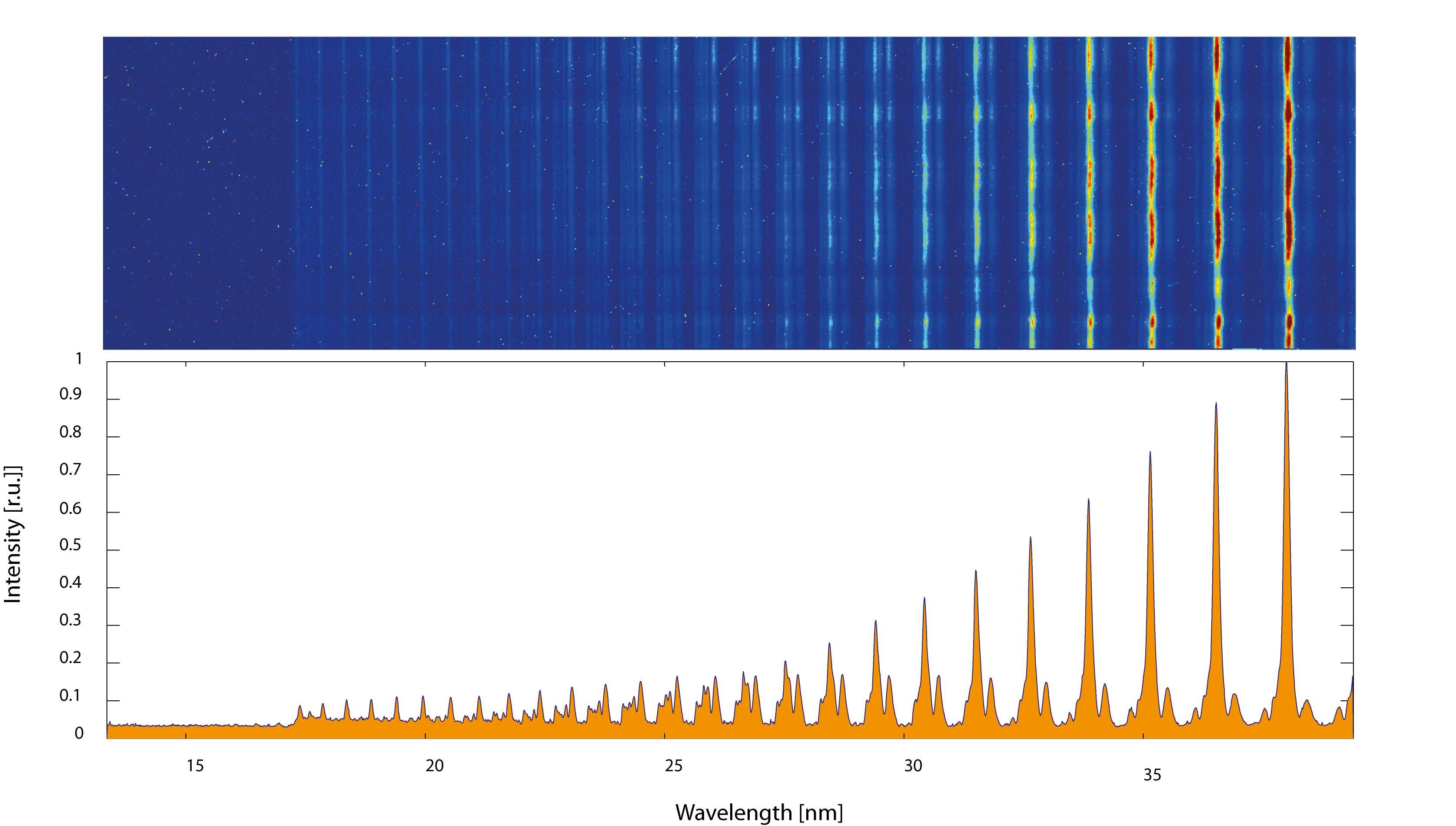 HHG spectrum