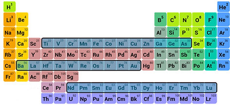 periodic table with EXAFS measurement element choices