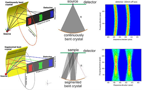 x-ray spectrometer geometries an Monte Carlo x-ray spectrum simulation