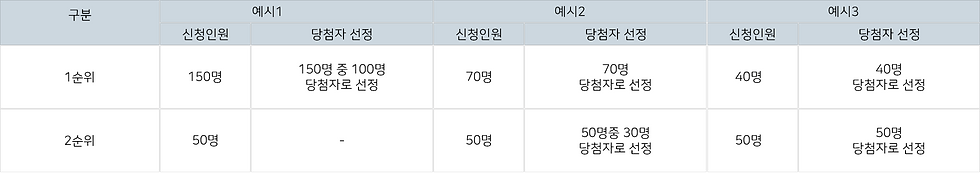 당첨자선정-입주자선정기준.png