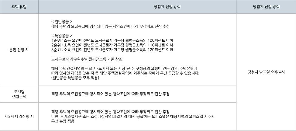 민간임대당첨자선정.png