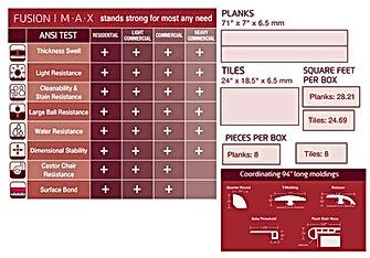 Fusion Max Chart