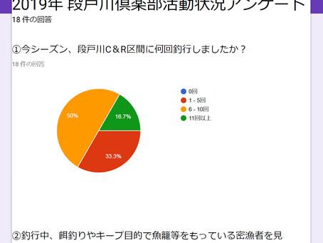段戸川倶楽部でのべ123回の監視が出来ました。