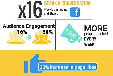 Non-profit social media marketing, Facebook, likes, reach