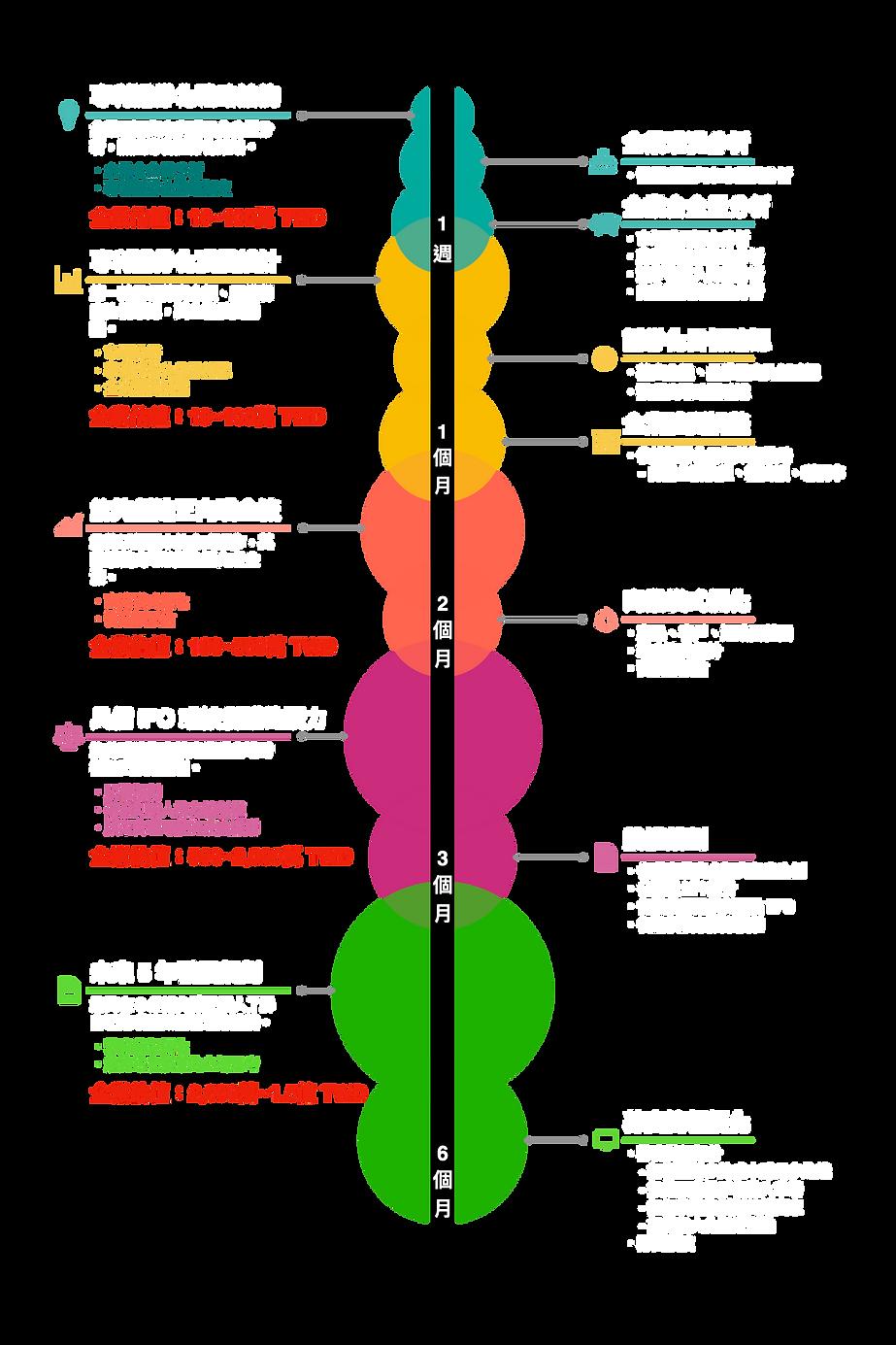 專利證券化 Roadmap