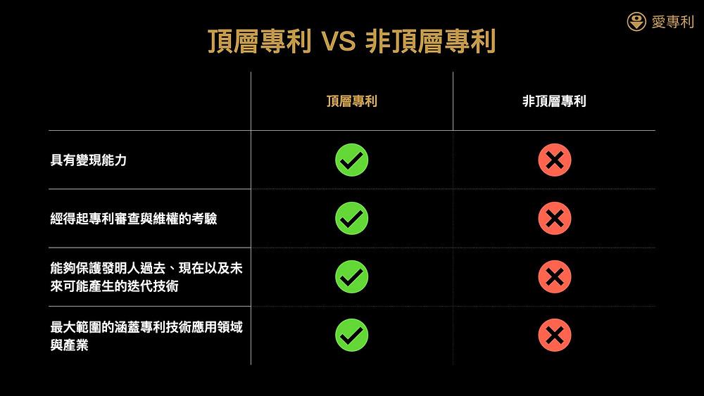 頂層專利與非頂層專利的差異
