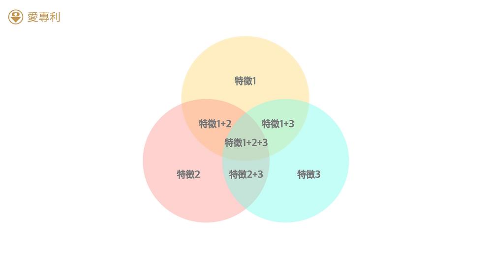 運用多種關鍵字組合提升查詢精度