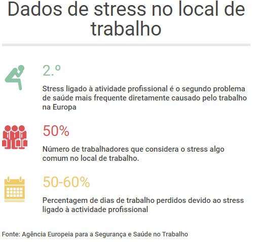 Dados de stress no local de trabalho - Bewell Portugal