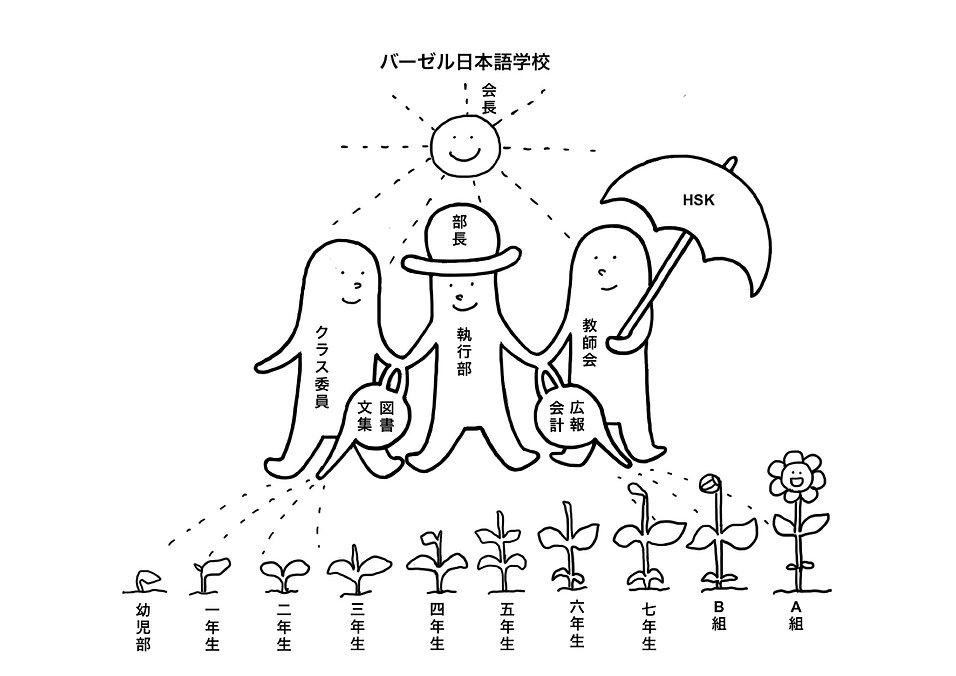 バーゼル日本語学校 組織絵.jpg