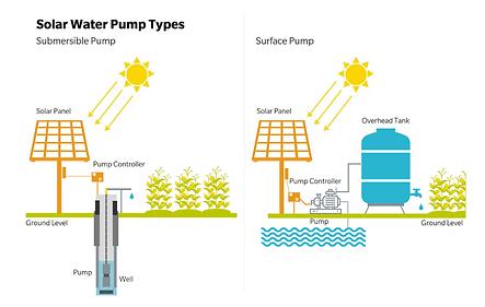 solar-water-pump-types-submersible-surfa