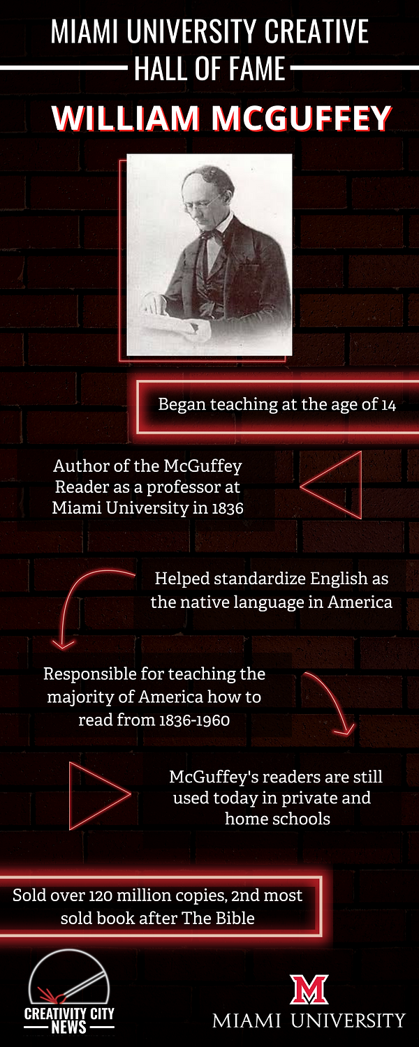 Miami University Creative Hall of Fame William McGuffey Began teaching at the age of 14 Author of the McGuffey Reader as a professor at Miami University in 1836 Helped standardize English as the native language in America Responsible for teaching the majority of America how to read from 1836-1960 McGuffey's readers are still used today in private and home schols sold over 120 million copies, 2nd most sold book after the bible