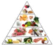 Keto-Food-Pyramid2.jpg