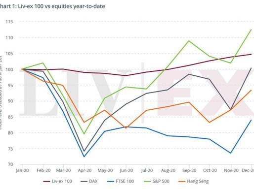 Väärisveinide turg aastal 2020 ja ootused alanud 2021 aastal