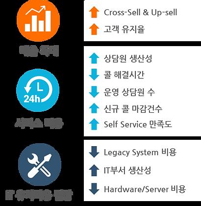 Service Cloud_장점_2.png