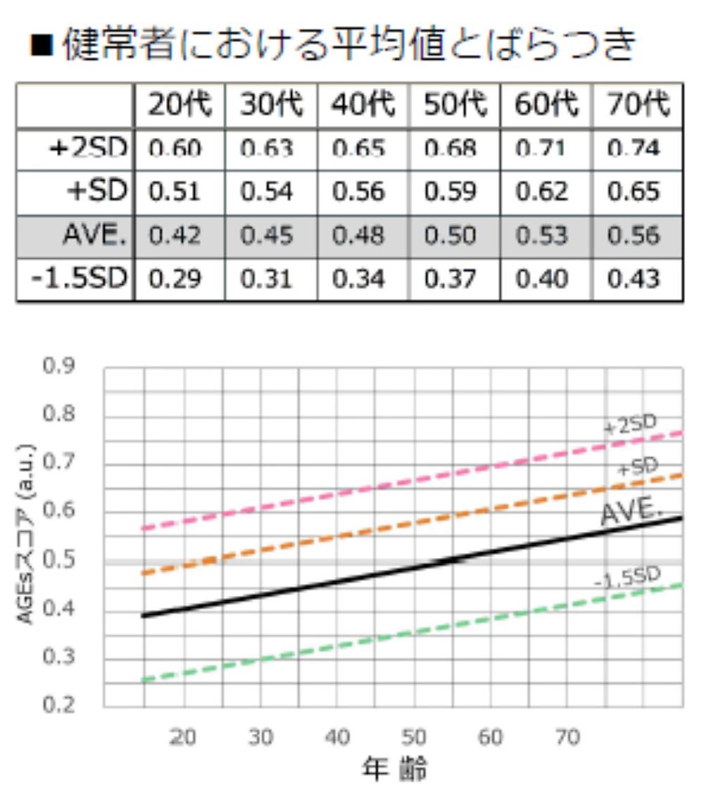 札幌 抗糖化 AGE測定 薬局
