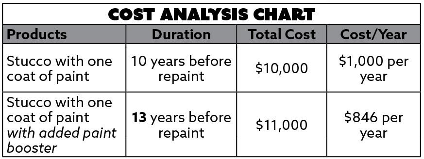 Cost analysis chart