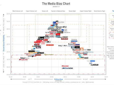 The Multiple-Analyst-Generated Media Bias Chart