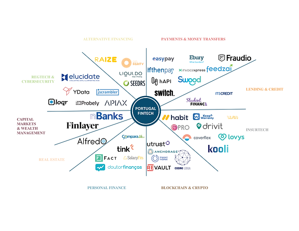 Portugal Fintech Ecosystem 1200.png
