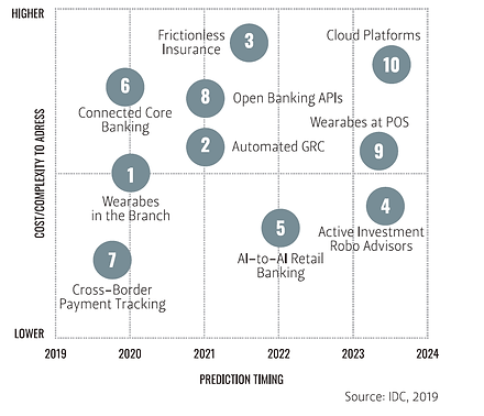 Worldwide Financial Services Predictions